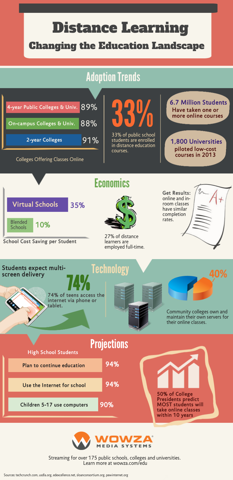 Long distance learning infographic