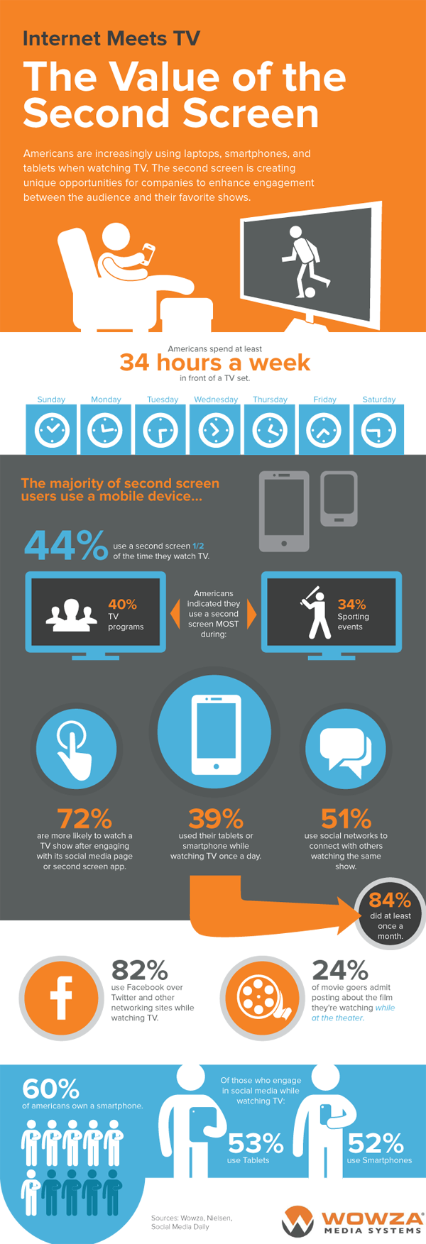 Wowza Second Screen Infographic