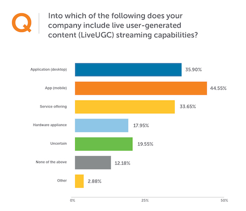 where businesses are using user-generated live streaming UGC