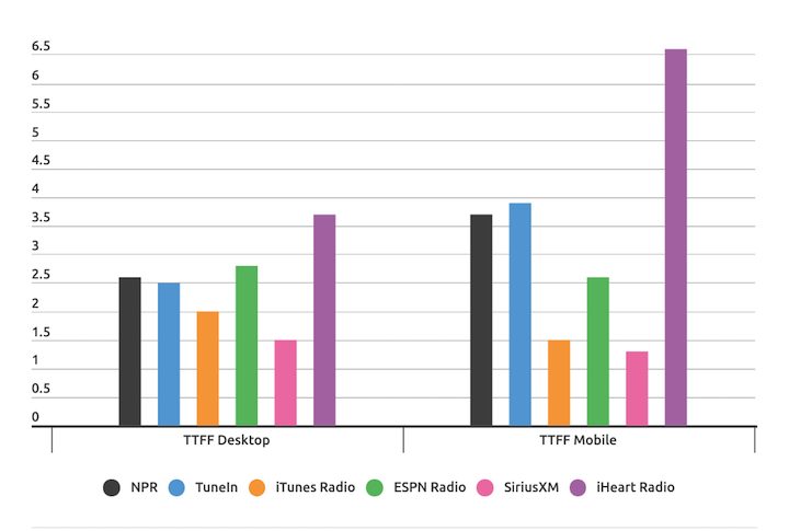 Don't Touch That Dial: Comparing Streaming Radio Latency