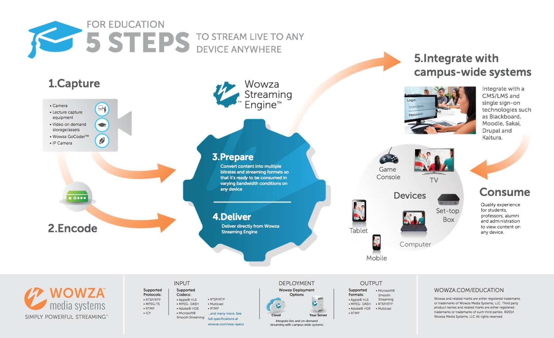Distance Learning Video Streaming Workflow with Wowza Streaming Engine