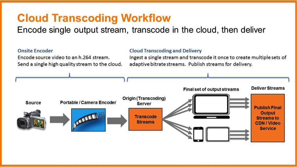 cloud transcoding workflow