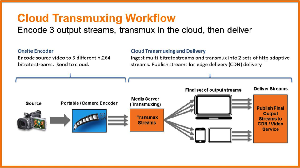 cloud transmuxing workflow