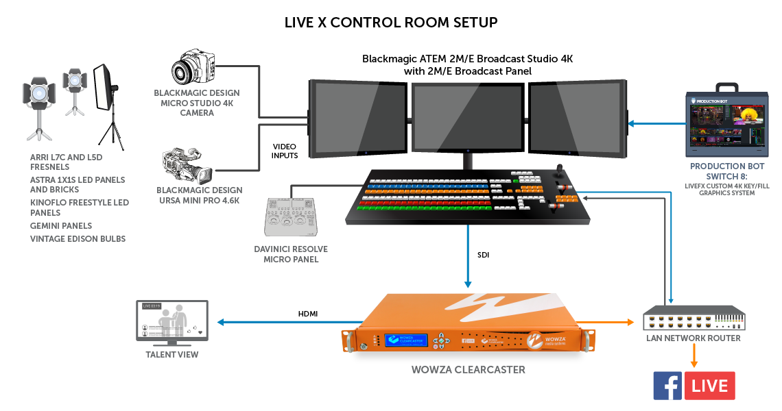 Live X Facebook Live production workflow and control room setup