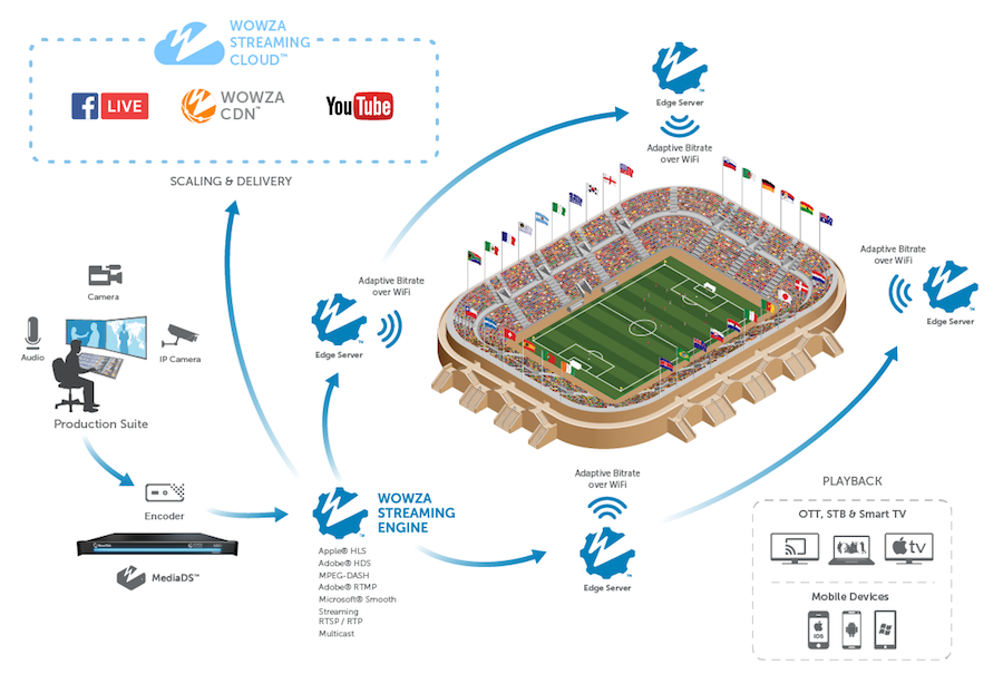 epic smart stadium wowza workflow