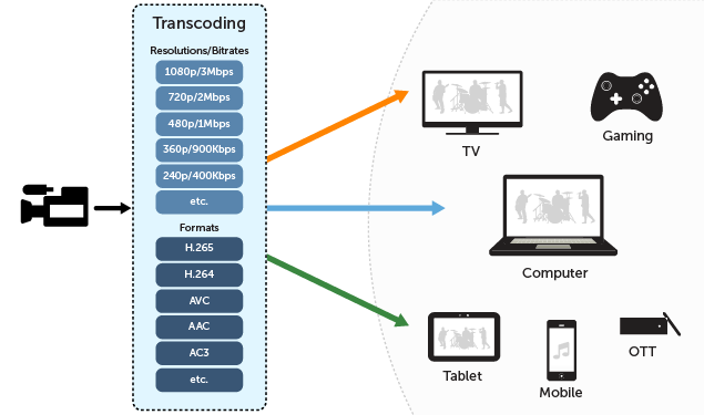 Transcoding Diagram - Converting Video from Camera to any device using Transcoding