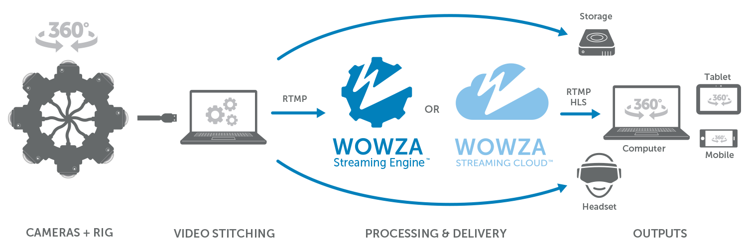 A Typical Workflow for Virtual Reality and 360° Streaming with Wowza