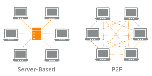 diagrams of server-based and P2P streaming data flows