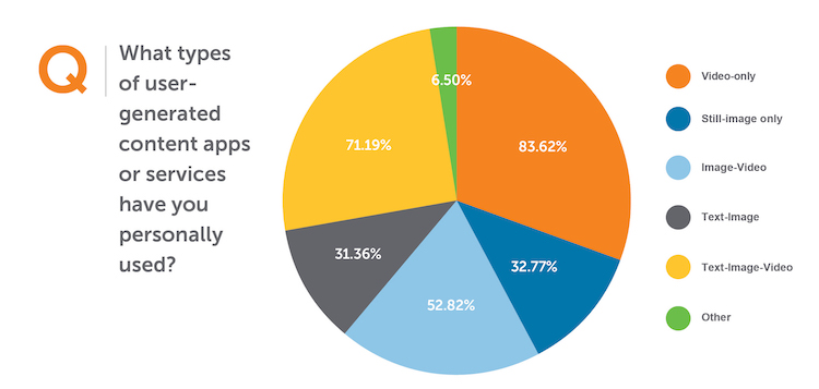 most popular types of user-generated content apps or services
