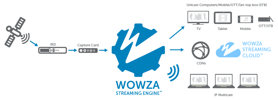 Wowza broadcast & OTT streaming workflow