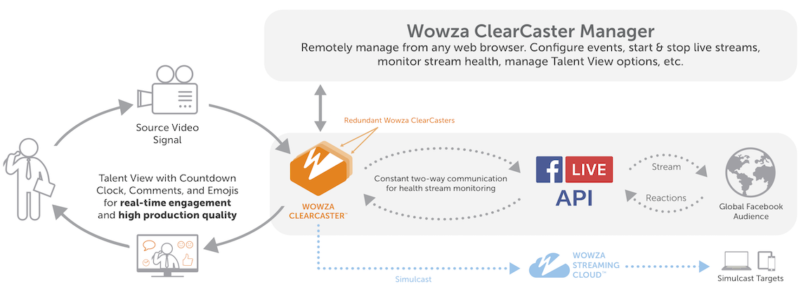 How ClearCaster Works Diagram