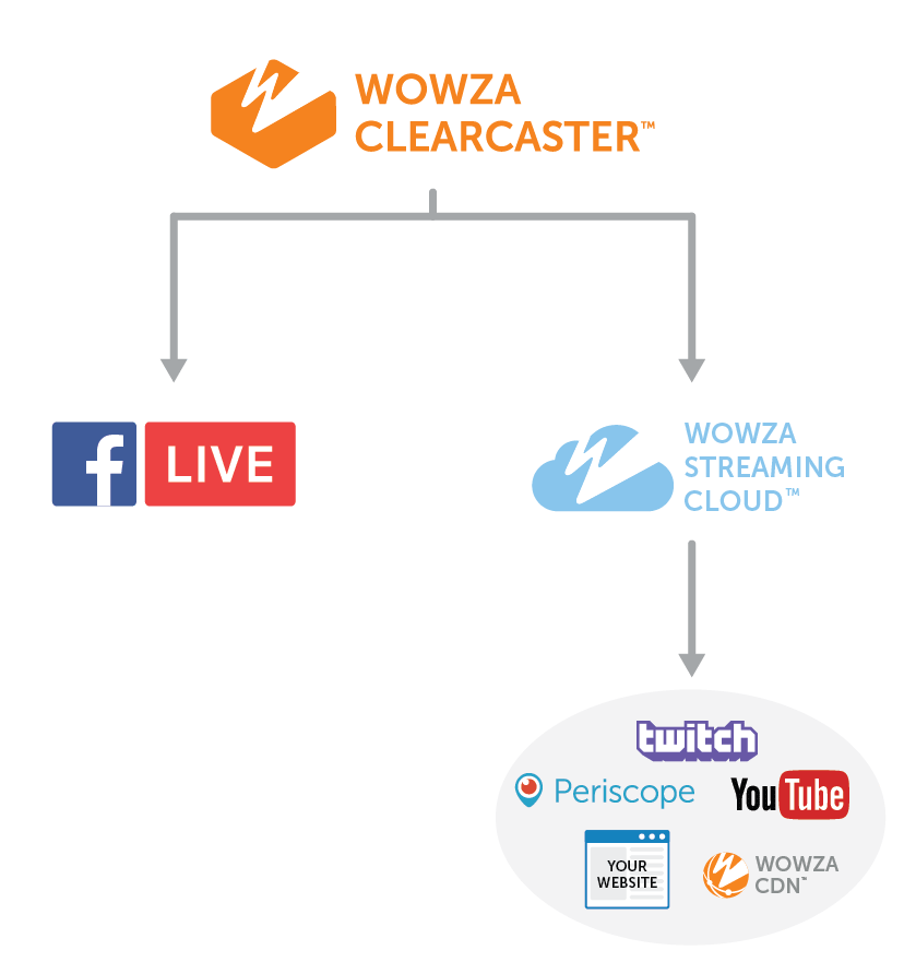Wowza ClearCaster Simulcast Workflow