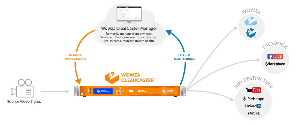 ClearCaster Workflow