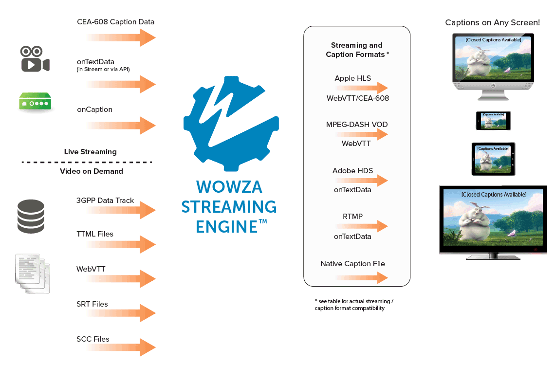Closed Captioning with Wowza Streaming Engine Explanation Workflow