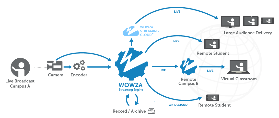 How Wowza Powers Streaming for Education Explanation through Diagram & Workflow
