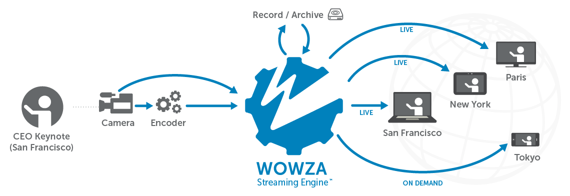 How Wowza Powers Streaming for Enterprises Explanation through Diagram & Workflow