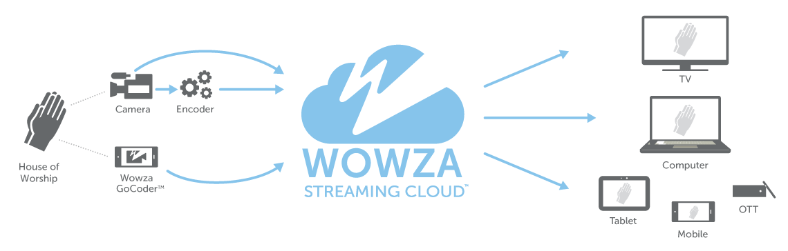 How Wowza Powers Streaming for Religious Organizations Explanation through Diagram & Workflow