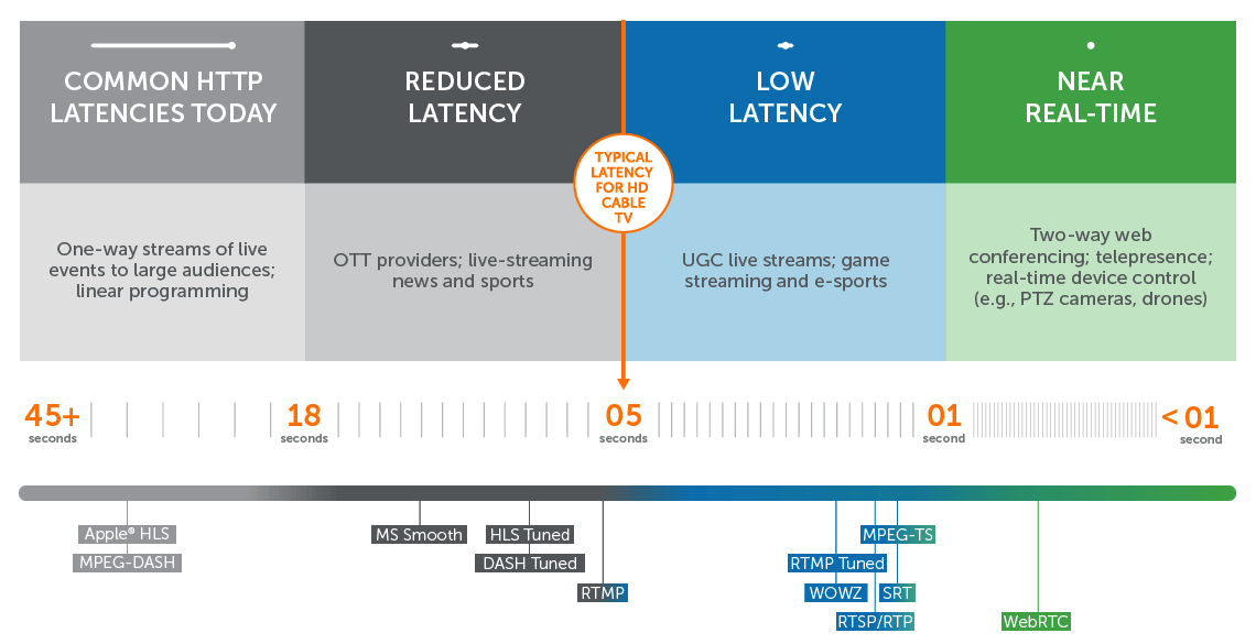 Latency and Interactivity Continuum