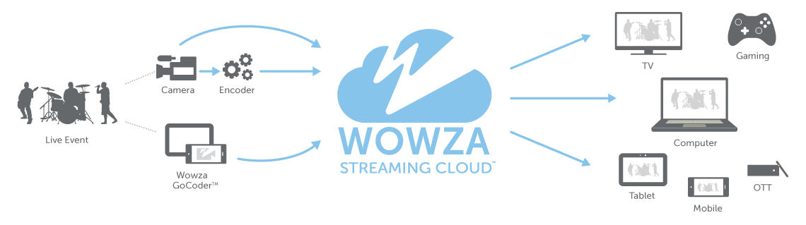 How Wowza Powers Live Event Streaming Explanation through Diagram & Workflow