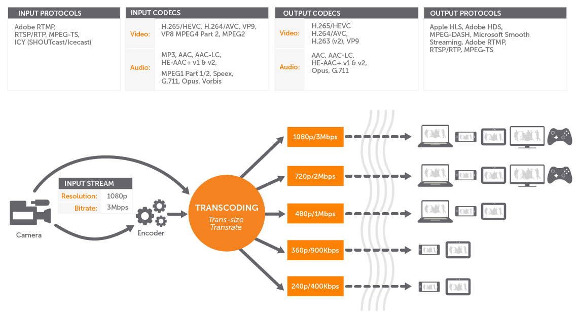 A Typical Workflow for Live Transcoding