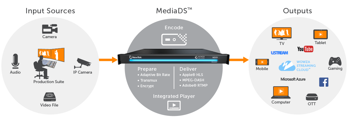 NewTek MediaDS device live streaming workflow