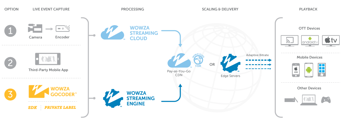 How Wowza Powers Mobile Solutions Explanation through Diagram & Workflow