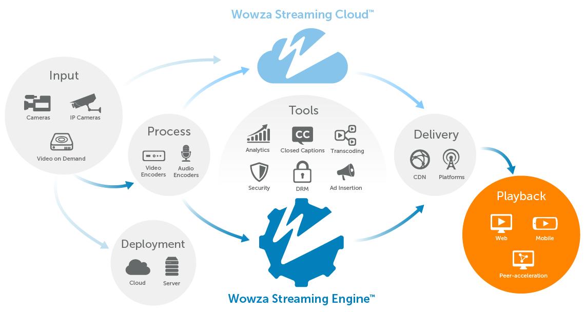Media Player Partners | Wowza Media Systems
