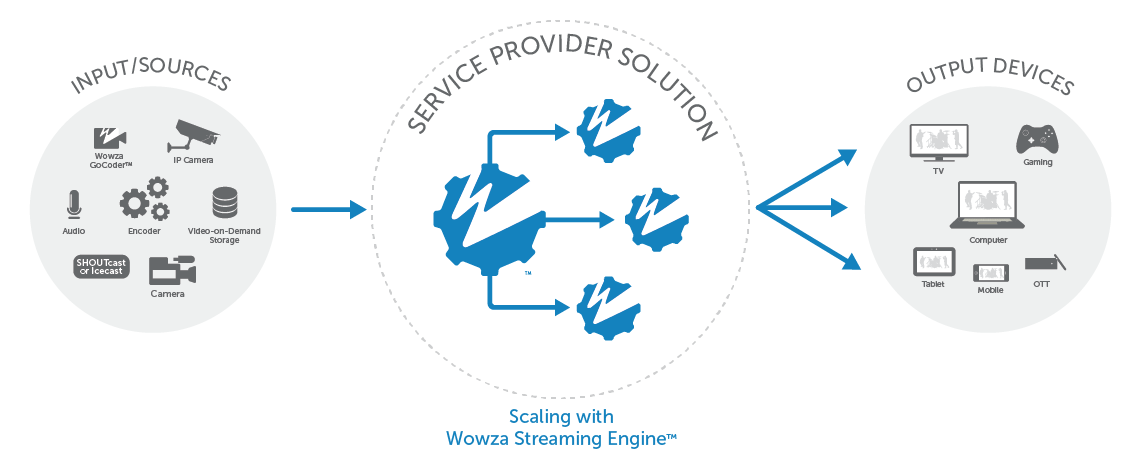 How Wowza Powers Streaming Service Providers Explanation through Diagram & Workflow