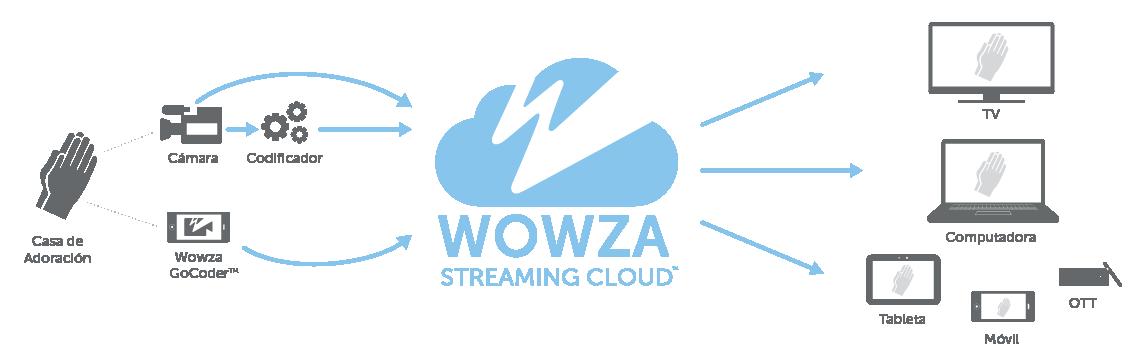 Diagrama explicativo de datos y flujo de trabajo del servicio de Streaming en Nube de Wowza
