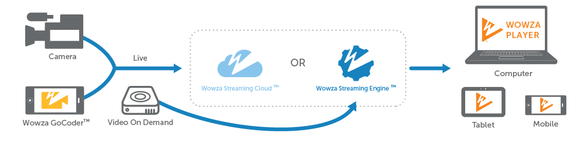 Wowza Workflow End-to-End Streaming
