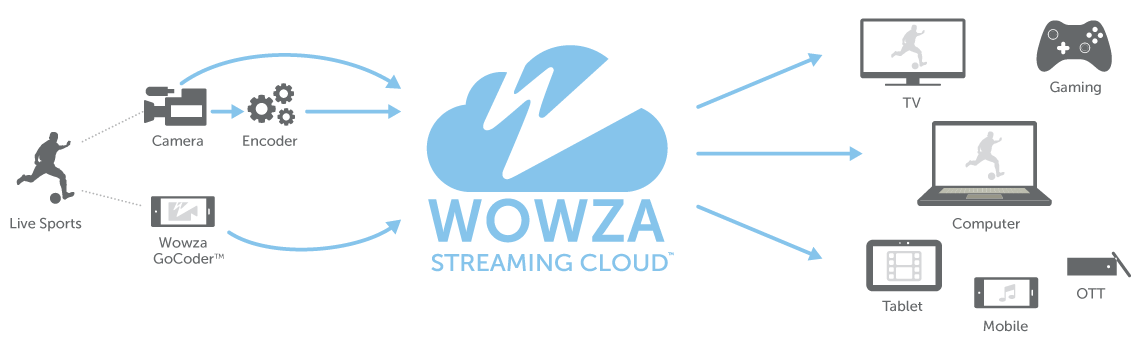 How Wowza Powers Live Sports Streaming Explanation through Diagram & Workflow