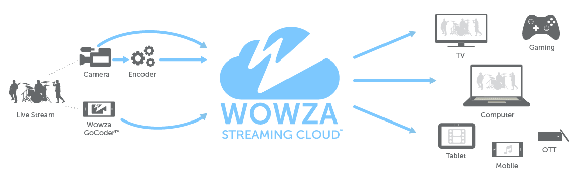 Wowza Streaming Cloud Data Explanation Diagram & Workflow