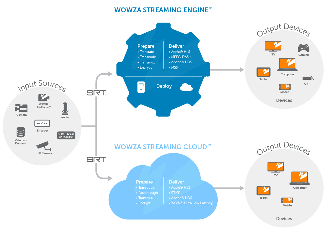 Wowza Streaming Engine with SRT
