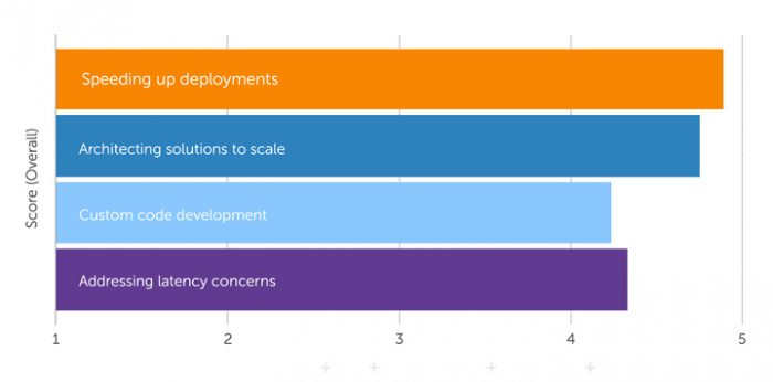 Chart with ranked priorities between speeding up deployment, addressing latency, architecting solutions to scale, and custom code development.