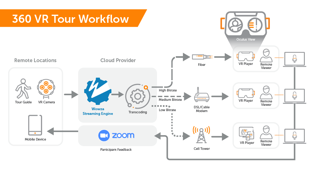 A live VR immersive video streaming workflow for remote tours using a VR camera and Wowza Streaming Engine to send multiple-bitrate streams to remote viewers wearing VR headsets, as well as Zoom for interactive participant feedback.