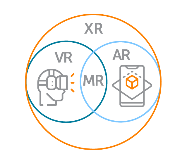 Diagram showing XR as a broad category containing VR, MR, and AR.  Inside of the XR spectrum, a venn diagram shows overlap between VR and AR, which is labeled as XR.
