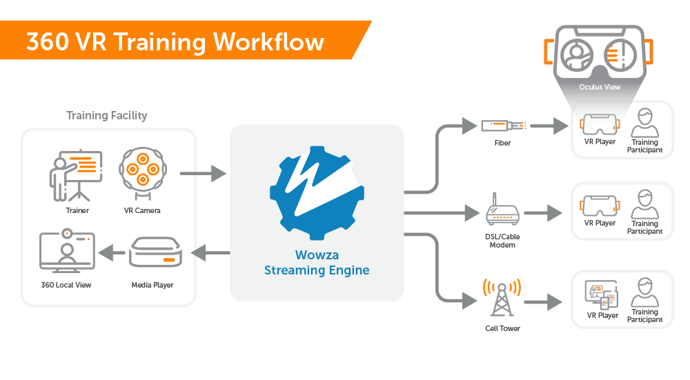 A 360-degree immersive video live streaming workflow for education and training showing the use of a VR camera and Wowza Streaming Engine to broadcast streams to multiple participants in remote locations and within the training facility.