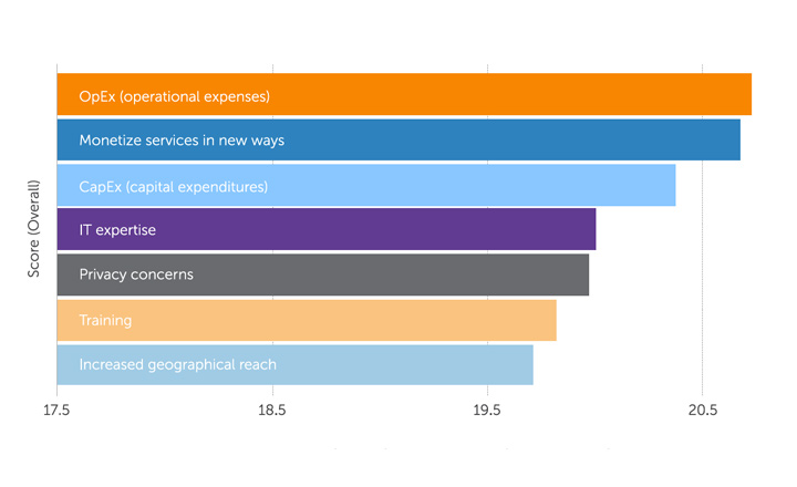 Graph: Top Business Concerns Related to Streaming-Based Products or Services