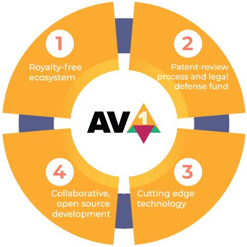 Common Video Codecs: AV1