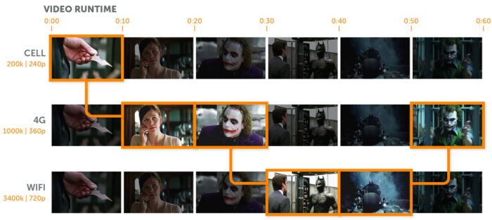 Graphic visualization of adaptive bitrate streaming that shows video segments of varying quality being displayed on different devices and connection speeds.