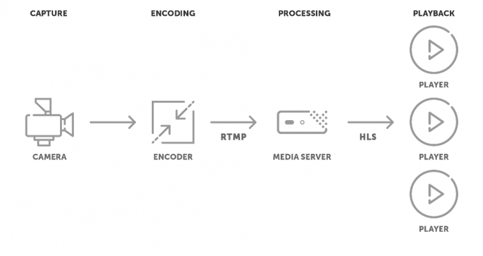 Workflow depicting the conversion of RTMP to HLS from the encoder to media server and then to players.