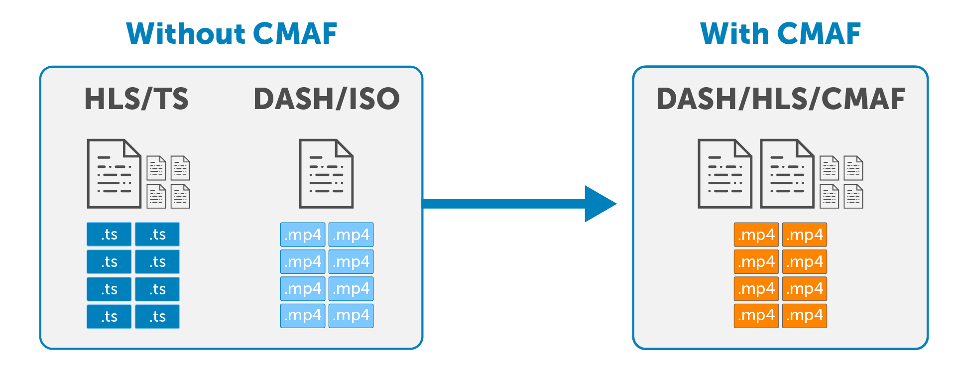 How CMAF Simplifies Streaming