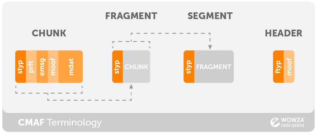 CMAF Terminology: Chunk vs. Fragment vs. Segment