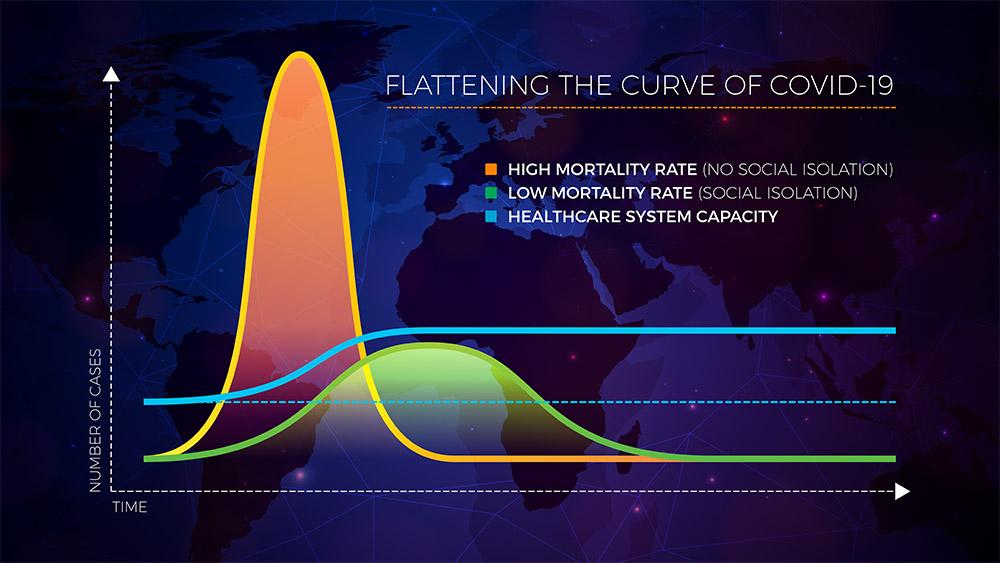 Graph: Flattening COVID-19 Curve