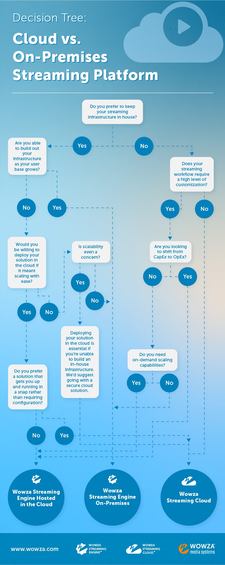 Decision Tree: Cloud vs. On-Premises Streaming