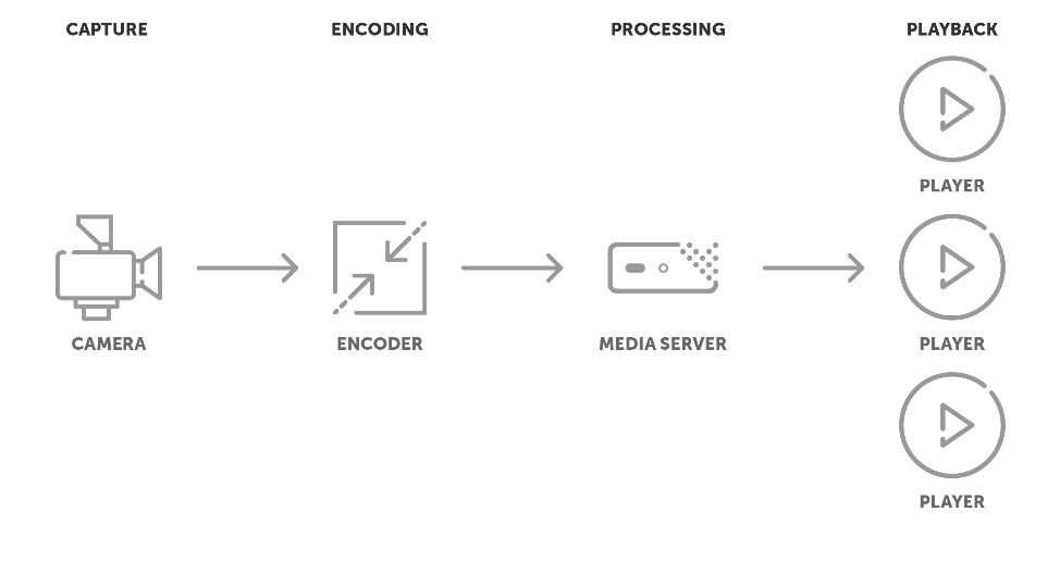 Depicts a streaming workflow using a single server