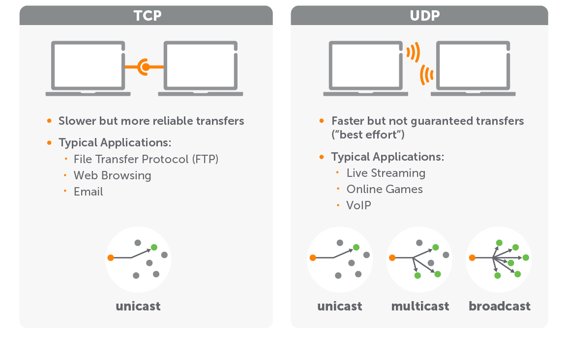 Chart comparing benefits of UDP vs TCP