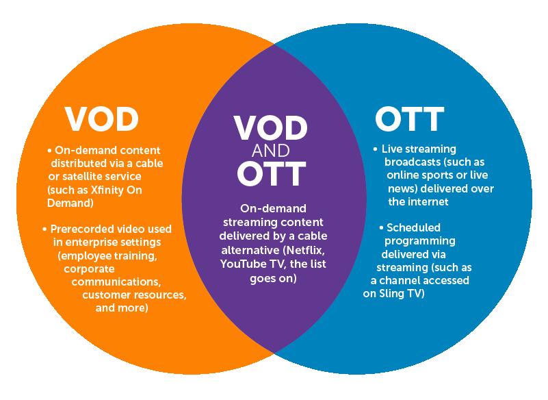 Venn diagram comparing VOD to OTT.