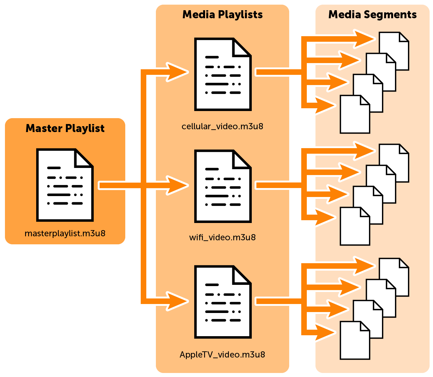 HLS Streaming Workflow