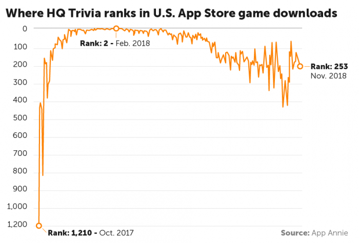 Graphic: HQ Trivia Rankings in App Store